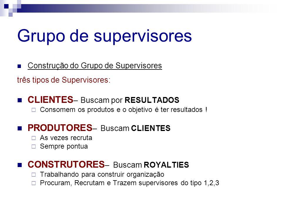 Grupo de supervisores Construção do Grupo de Supervisores três tipos de Supervisores: CLIENTES – Buscam por RESULTADOS Consomem os produtos e o objeti