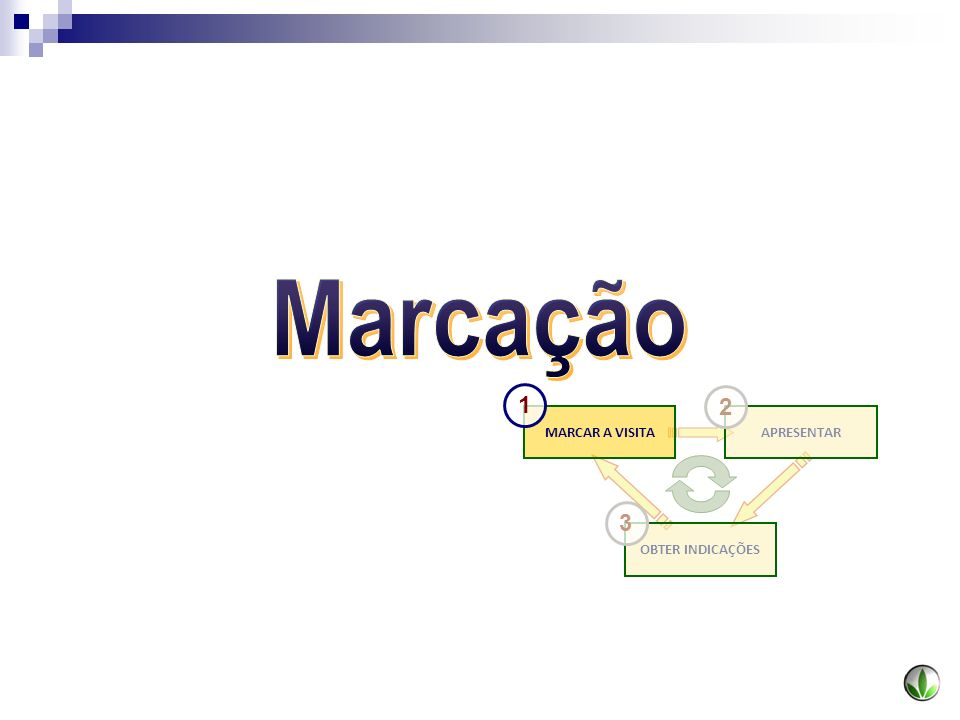 OBTER INDICAÇÕES MARCAR A VISITAAPRESENTAR 1 2 3