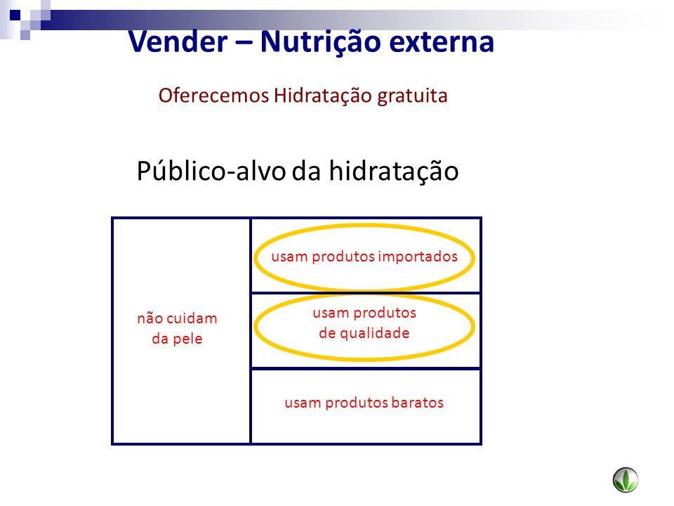 não cuidam da pele usam produtos importados usam produtos de qualidade usam produtos baratos Público-alvo da hidratação Vender – Nutrição externa Ofer