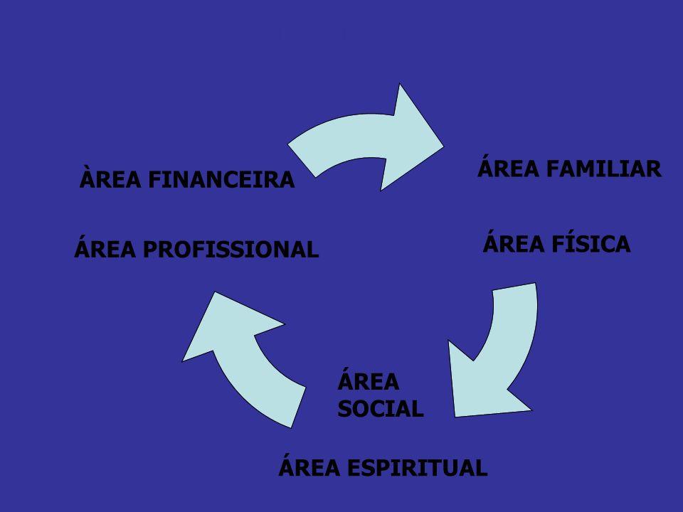 SEJA UM RINOCERONTE EM TODAS AS ÁREAS DE SUA VIDA ÀREA FINANCEIRA ÁREA PROFISSIONAL ÁREA FAMILIAR ÁREA FÍSICA ÁREA ESPIRITUAL ÁREA SOCIAL
