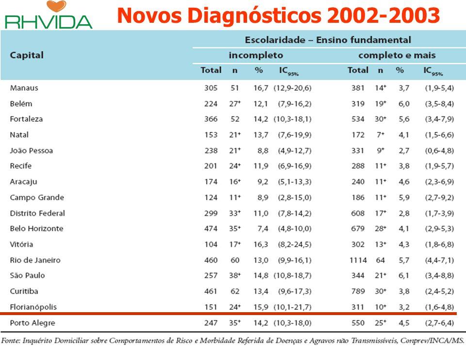Copyright © RHVIDA S/C Ltda. www.rhvida.com.br Novos Diagnósticos 2002-2003