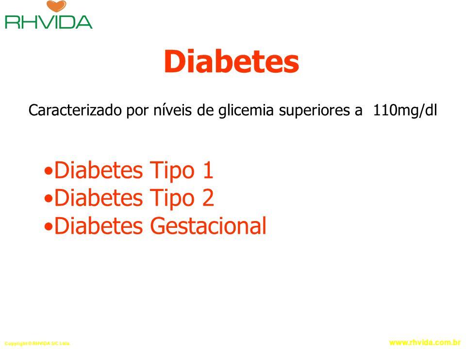 Copyright © RHVIDA S/C Ltda. www.rhvida.com.br Diabetes Diabetes Tipo 1 Diabetes Tipo 2 Diabetes Gestacional Caracterizado por níveis de glicemia supe