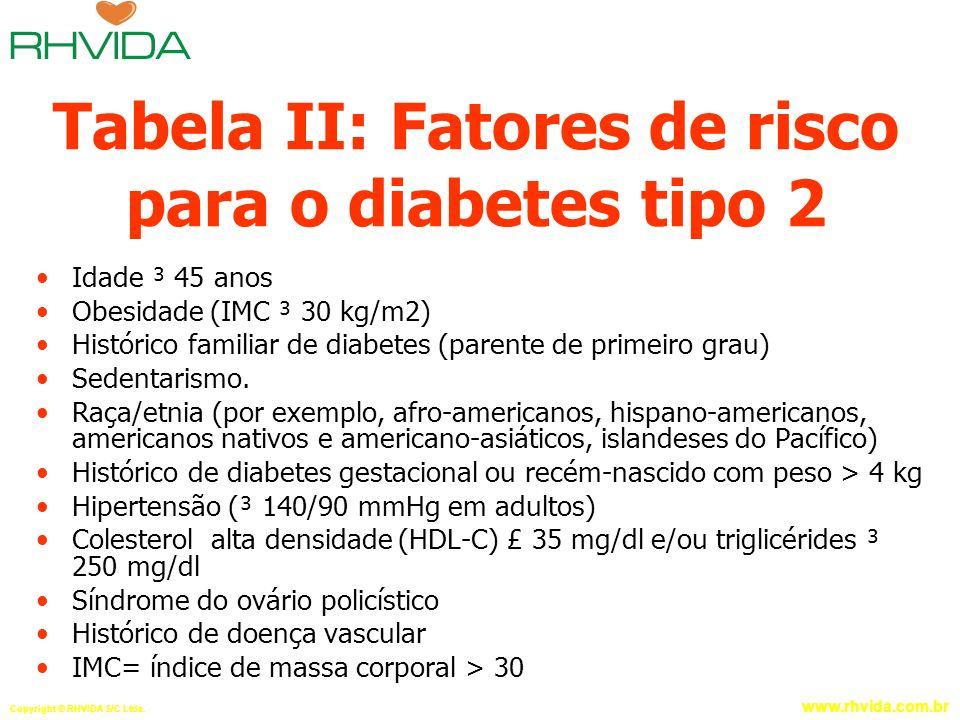 Copyright © RHVIDA S/C Ltda. www.rhvida.com.br Tabela II: Fatores de risco para o diabetes tipo 2 Idade ³ 45 anos Obesidade (IMC ³ 30 kg/m2) Histórico