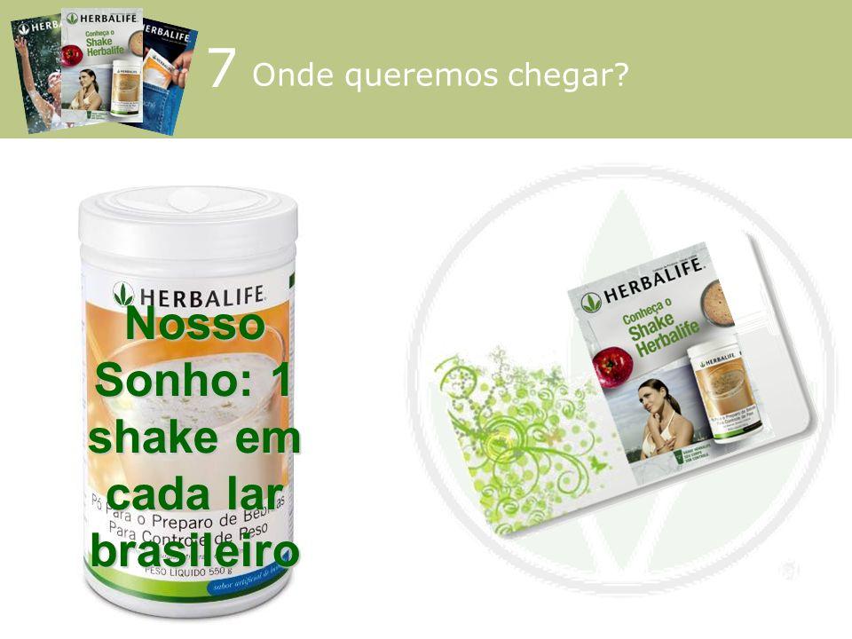 Nosso Sonho: 1 shake em cada lar brasileiro 7 Onde queremos chegar?