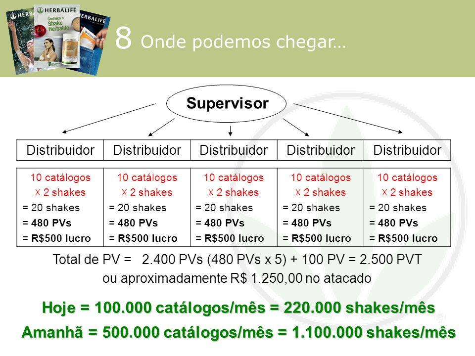 8 Supervisor Hoje = 100.000 catálogos/mês = 220.000 shakes/mês Amanhã = 500.000 catálogos/mês = 1.100.000 shakes/mês Total de PV = 2.400 PVs (480 PVs