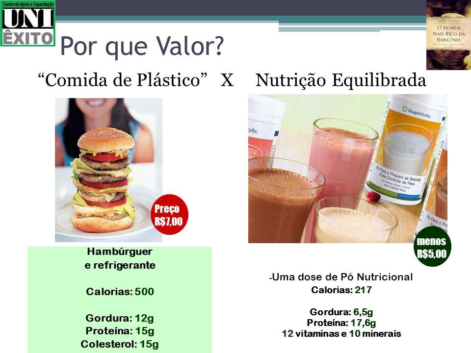 Por que Valor? Comida de Plástico X Nutrição Equilibrada Hambúrguer e refrigerante Calorias: 500 Gordura: 12g Proteína: 15g Colesterol: 15g Preço R$7,