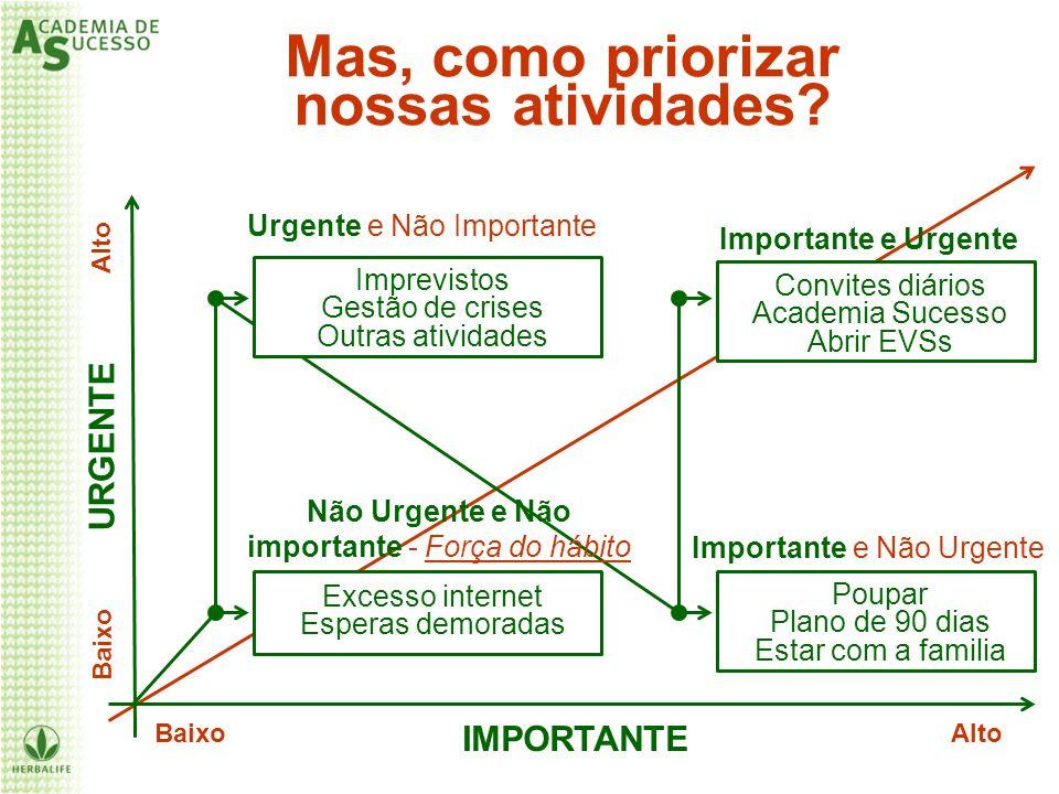 IMPORTANTE URGENTE Excesso internet Esperas demoradas Mas, como priorizar nossas atividades? Urgente e Não Importante Não Urgente e Não importante - F