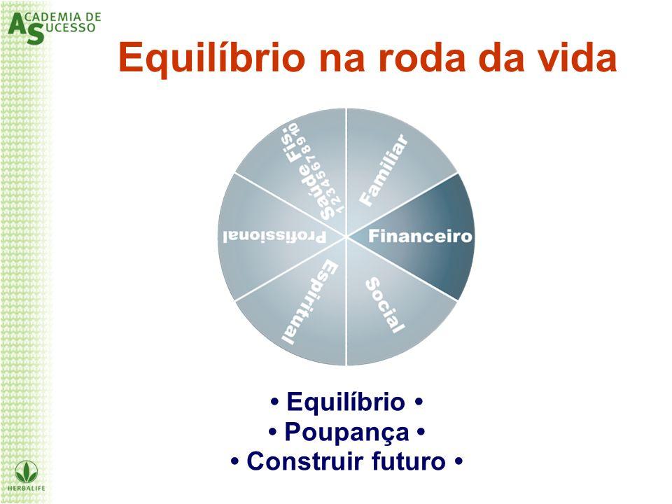 Equilíbrio na roda da vida Equilíbrio Poupança Construir futuro