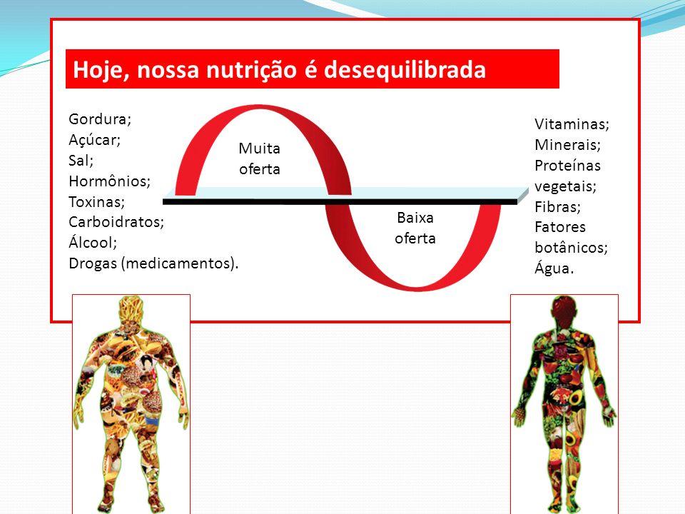 Hoje, nossa nutrição é desequilibrada Muita oferta Baixa oferta Gordura; Açúcar; Sal; Hormônios; Toxinas; Carboidratos; Álcool; Drogas (medicamentos).