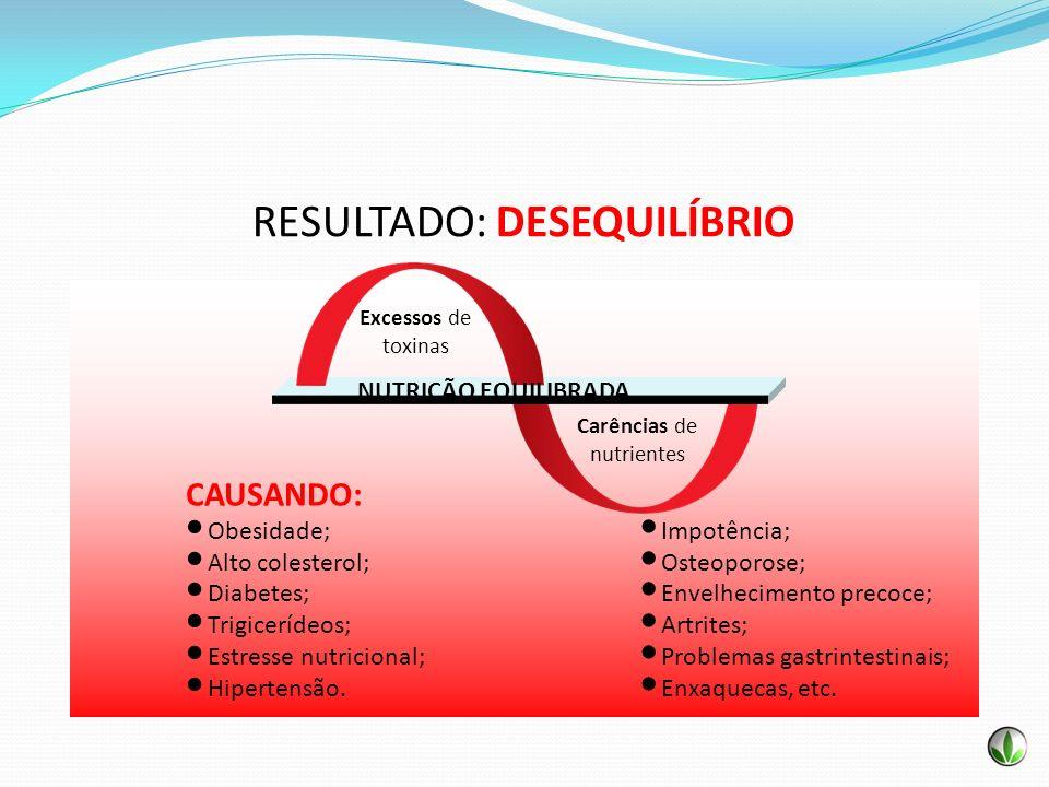 RESULTADO: DESEQUILÍBRIO CAUSANDO: Obesidade; Alto colesterol; Diabetes; Trigicerídeos; Estresse nutricional; Hipertensão. Impotência; Osteoporose; En