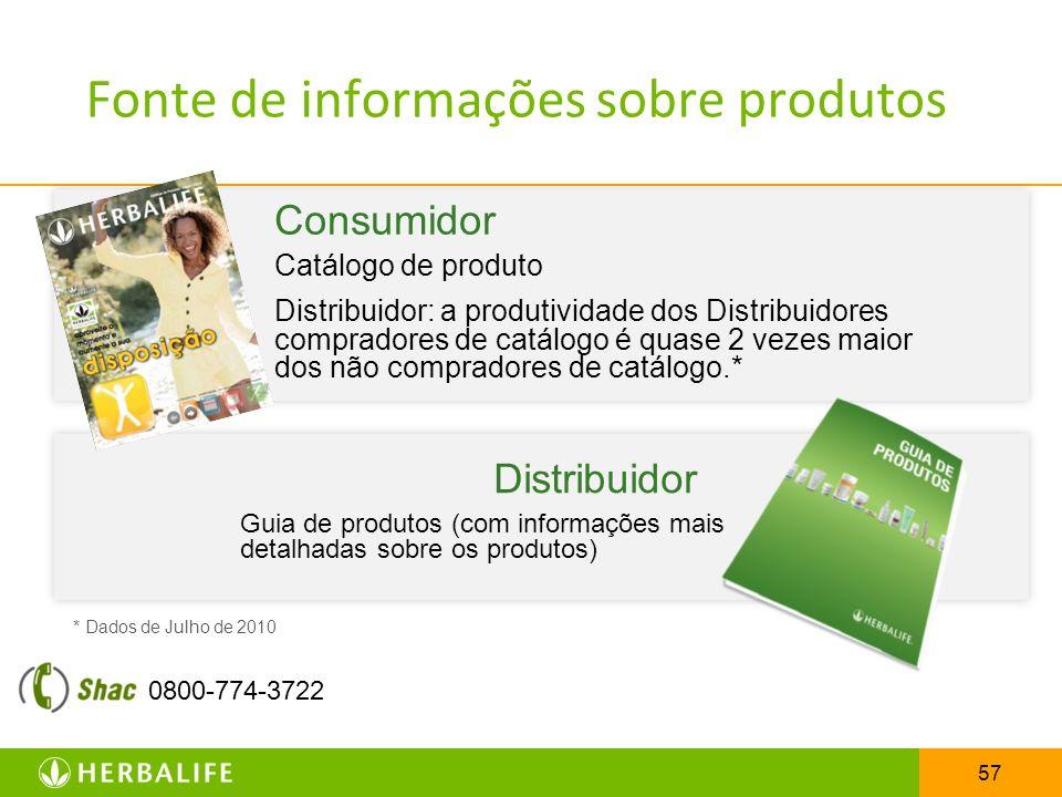 57 Fonte de informações sobre produtos Consumidor Catálogo de produto Distribuidor: a produtividade dos Distribuidores compradores de catálogo é quase