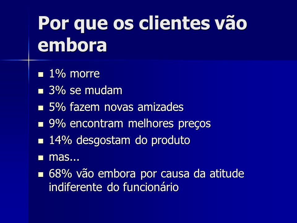 Por que os clientes vão embora 1% morre 1% morre 3% se mudam 3% se mudam 5% fazem novas amizades 5% fazem novas amizades 9% encontram melhores preços