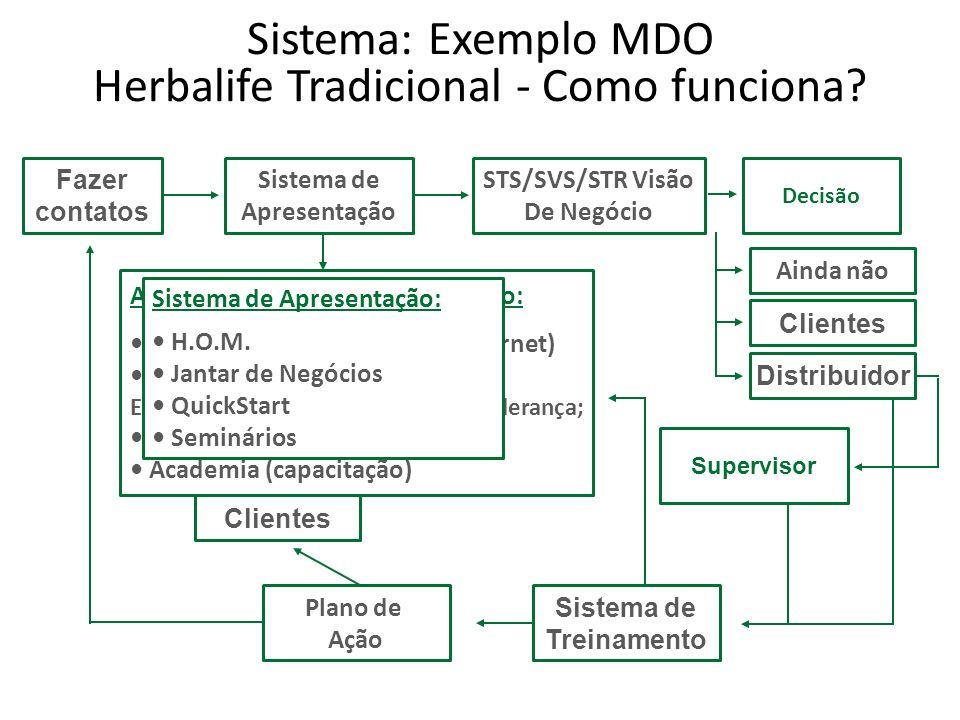 s t q q s s d Exemplo Sistema Mensal MDO EVS s t q q s s d Polimento HOM + Academia Escola p/ novos Anf.