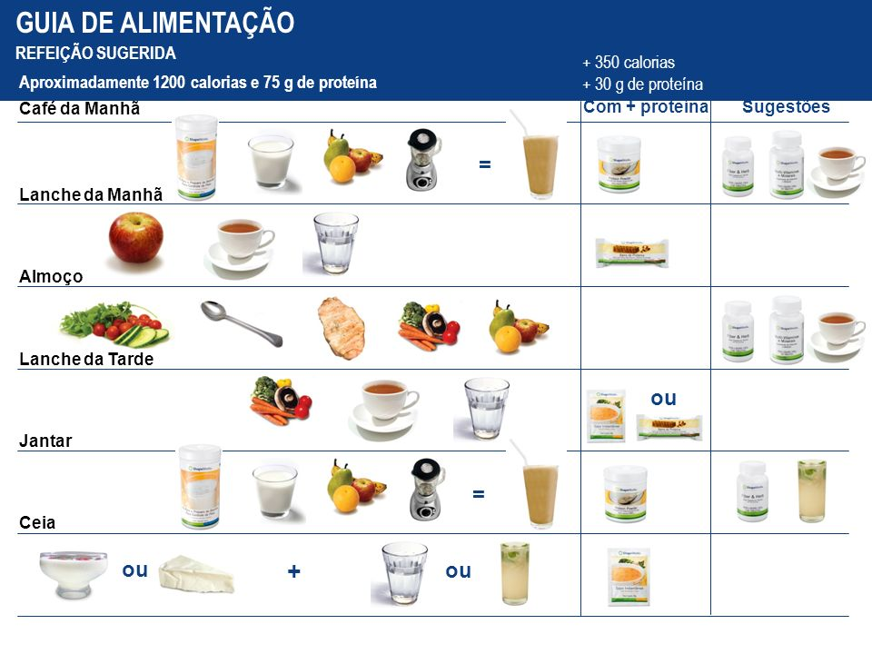 GUIA DE ALIMENTAÇÃO Com + proteínaSugestões Café da Manhã Aproximadamente 1200 calorias e 75 g de proteína + 350 calorias + 30 g de proteína Lanche da