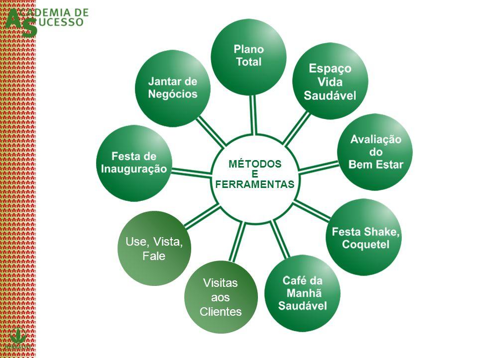 Visitas aos Clientes Use, Vista, Fale MÉTODOS E FERRAMENTAS