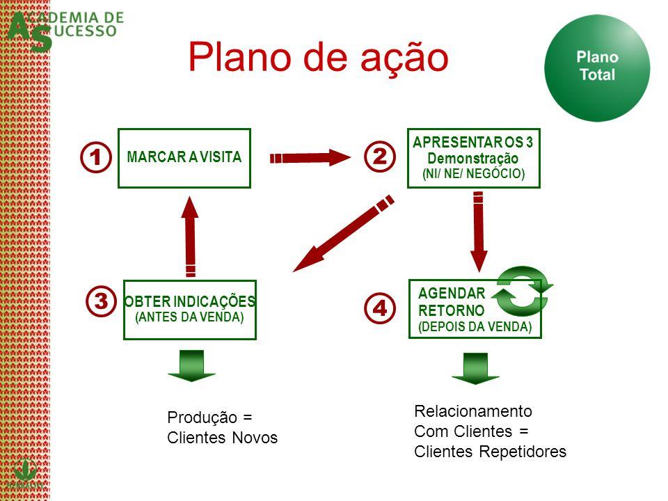 Plano de ação APRESENTAR OS 3 Demonstração (NI/ NE/ NEGÓCIO) MARCAR A VISITA OBTER INDICAÇÕES (ANTES DA VENDA) AGENDAR RETORNO (DEPOIS DA VENDA) 1 2 3