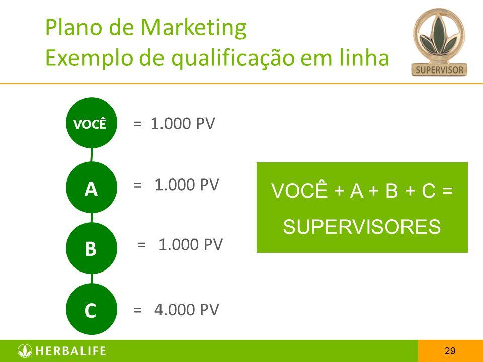 29 = 1.000 PV VOCÊ = 1.000 PV VOCÊ + A + B + C = SUPERVISORES A B C = 4.000 PV Plano de Marketing Exemplo de qualificação em linha