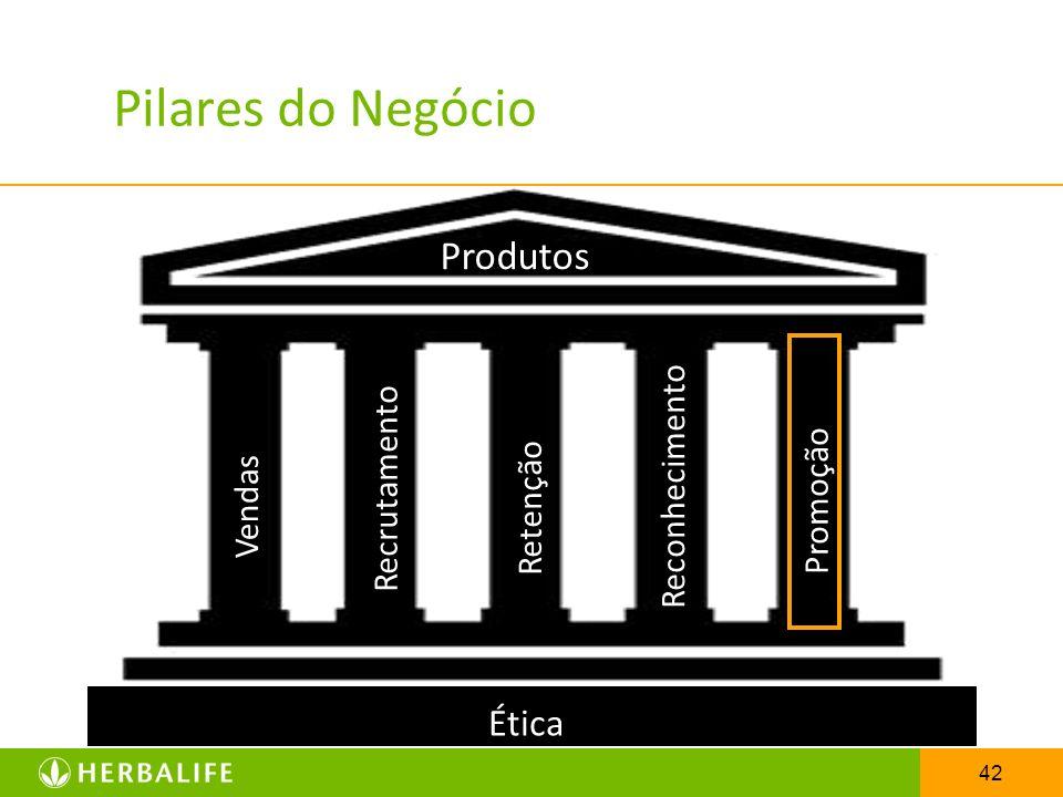 42 Pilares do Negócio Vendas Recrutamento Retenção Reconhecimento Promoção Ética Produtos