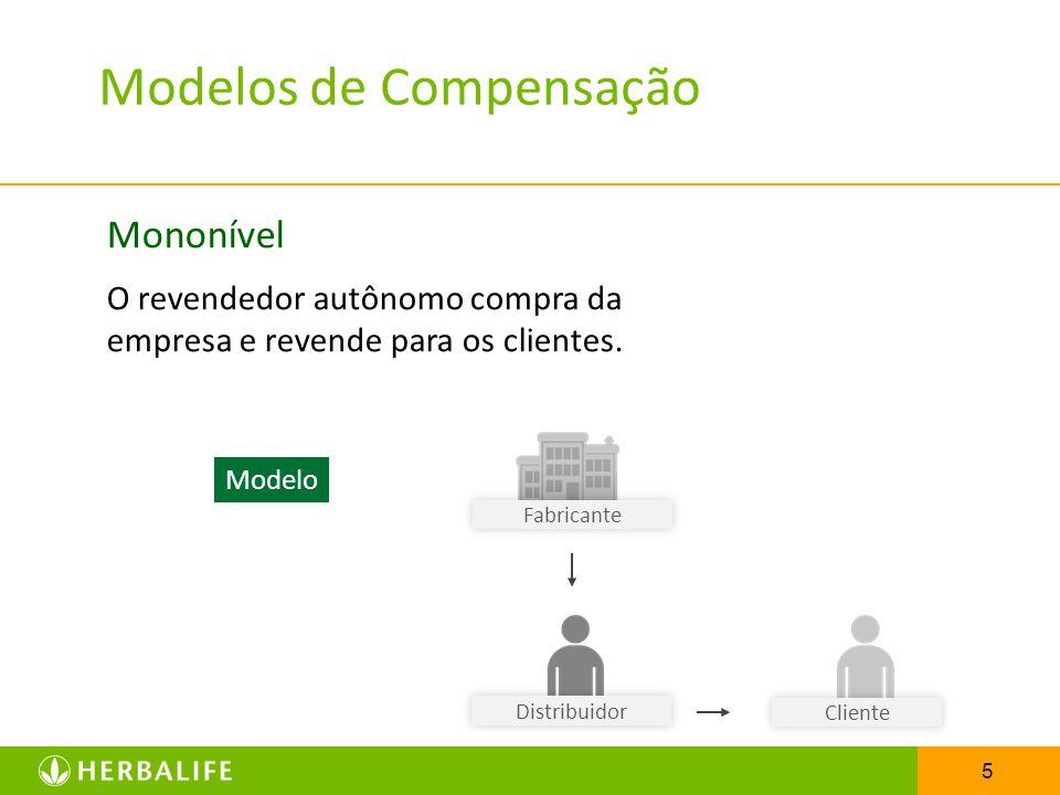 5 Modelos de Compensação Mononível O revendedor autônomo compra da empresa e revende para os clientes. Fabricante Cliente Modelo Distribuidor