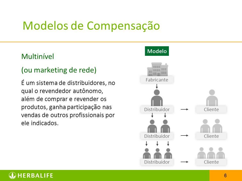 6 Modelos de Compensação Multinível (ou marketing de rede) É um sistema de distribuidores, no qual o revendedor autônomo, além de comprar e revender o