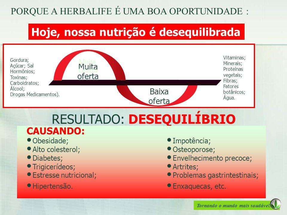 Tornando o mundo mais saudável. Hoje, nossa nutrição é desequilibrada Muita oferta Baixa oferta Gordura; Açúcar; Sal Hormônios; Toxinas; Carboidratos;