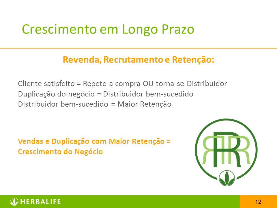 12 Crescimento em Longo Prazo Cliente satisfeito = Repete a compra OU torna-se Distribuidor Duplicação do negócio = Distribuidor bem-sucedido Distribu