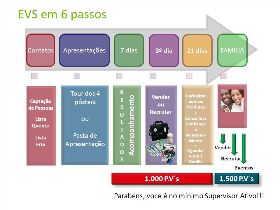 19 Espaço vida Saudável O que é o Espaço Vida Saudável para o Distribuidor.