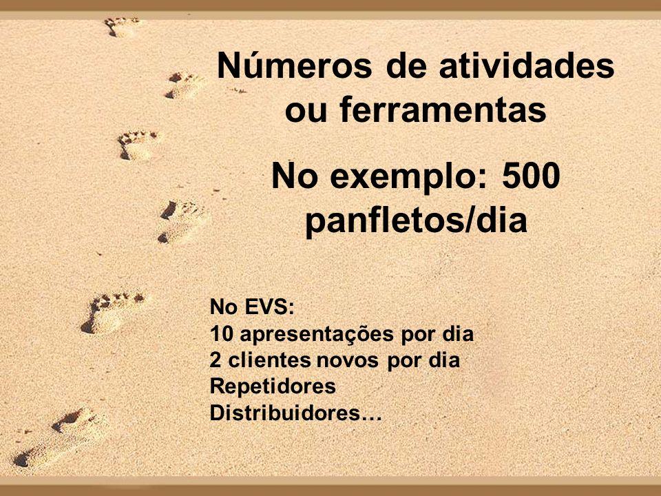 Números de atividades ou ferramentas No exemplo: 500 panfletos/dia No EVS: 10 apresentações por dia 2 clientes novos por dia Repetidores Distribuidores…