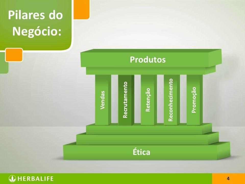 4 Pilares do Negócio: Recrutamento Retenção Reconhecimento Promoção Ética 4 Produtos Vendas
