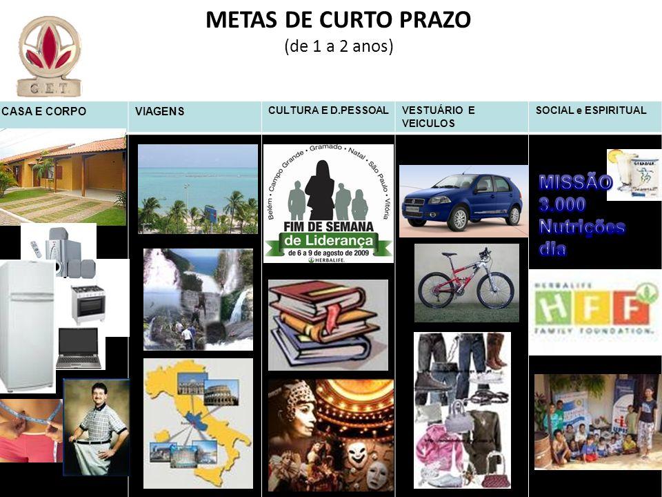 CASA E CORPOVIAGENS CULTURA E D.PESSOALVESTUÁRIO E VEICULOS SOCIAL e ESPIRITUAL METAS DE CURTO PRAZO (de 1 a 2 anos)