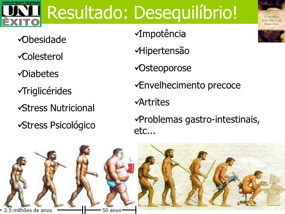 Muita oferta Baixa oferta Atualmente Gordura, Açúcar, Sal, Hormônios, Toxinas, Carboidratos, Álcool, Drogas (medicamentos). Proteínas,Vitamina, Minera