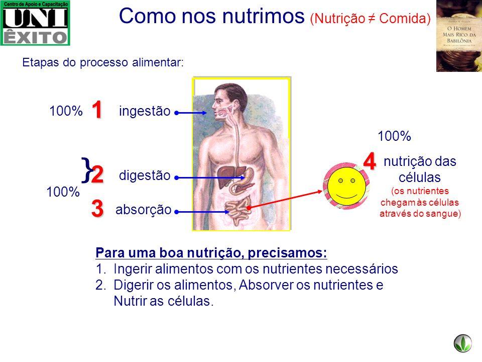 Infarto Derrame Câncer 70% das mortes tem como causa doenças cardíacas, derrame e câncer. 50% dessas mortes seriam evitadas se tivéssemos uma dieta eq