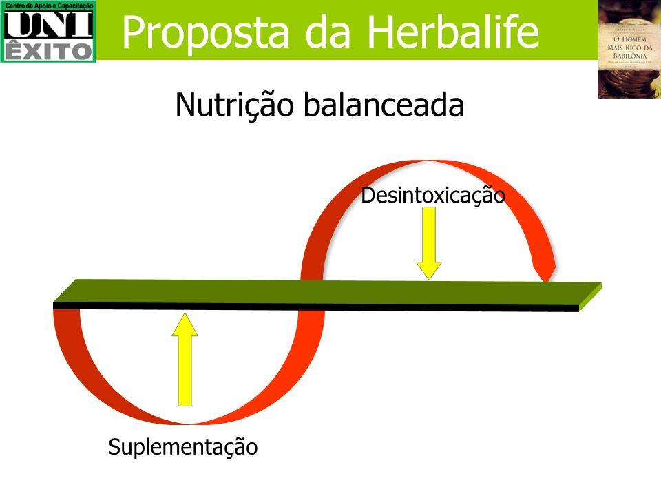 Como nos nutrimos (Nutrição Comida) Herbalife - nutrição celular: 1.Fornece todos os nutrientes necessários no dia-a-dia 2.Ajuda na desintoxicação do