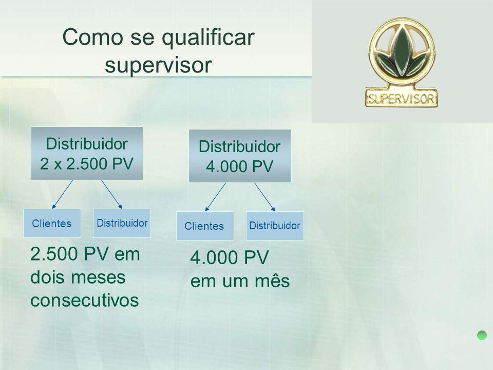 Como se qualificar supervisor Distribuidor 2 x 2.500 PV 2.500 PV em dois meses consecutivos Clientes Distribuidor 4.000 PV 4.000 PV em um mês Clientes