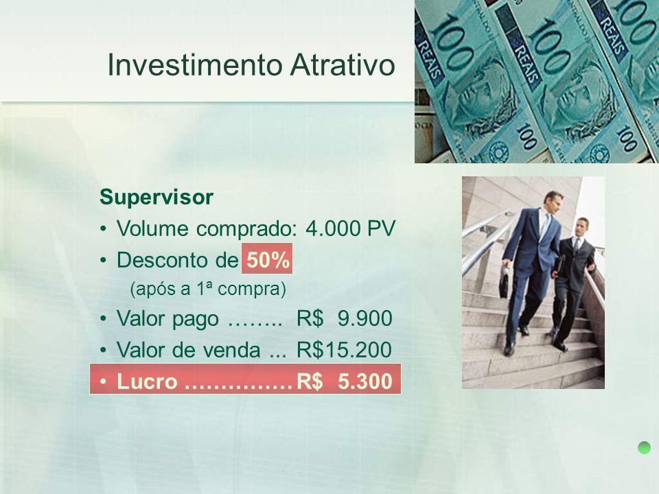 Investimento Atrativo Supervisor Volume comprado: 4.000 PV Desconto de 50% (após a 1ª compra) Valor pago ……..R$9.900 Valor de venda...R$15.200 Lucro …