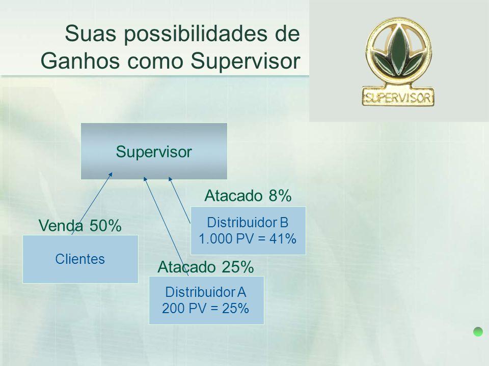 Suas possibilidades de Ganhos como Supervisor Supervisor Atacado 8% Distribuidor B 1.000 PV = 41% Venda 50% Clientes Distribuidor A 200 PV = 25% Ataca