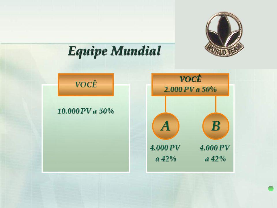 VOCÊ 10.000 PV a 50% 4.000 PV a 42% 4.000 PV a 42% AB VOCÊ 2.000 PV a 50%