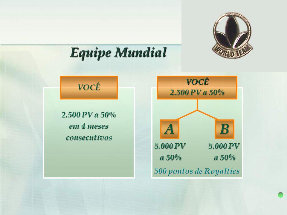 2.500 PV a 50% em 4 meses consecutivos VOCÊ 500 pontos de Royalties 5.000 PV a 50% A 5.000 PV a 50% B Equipe Mundial VOCÊ 2.500 PV a 50%