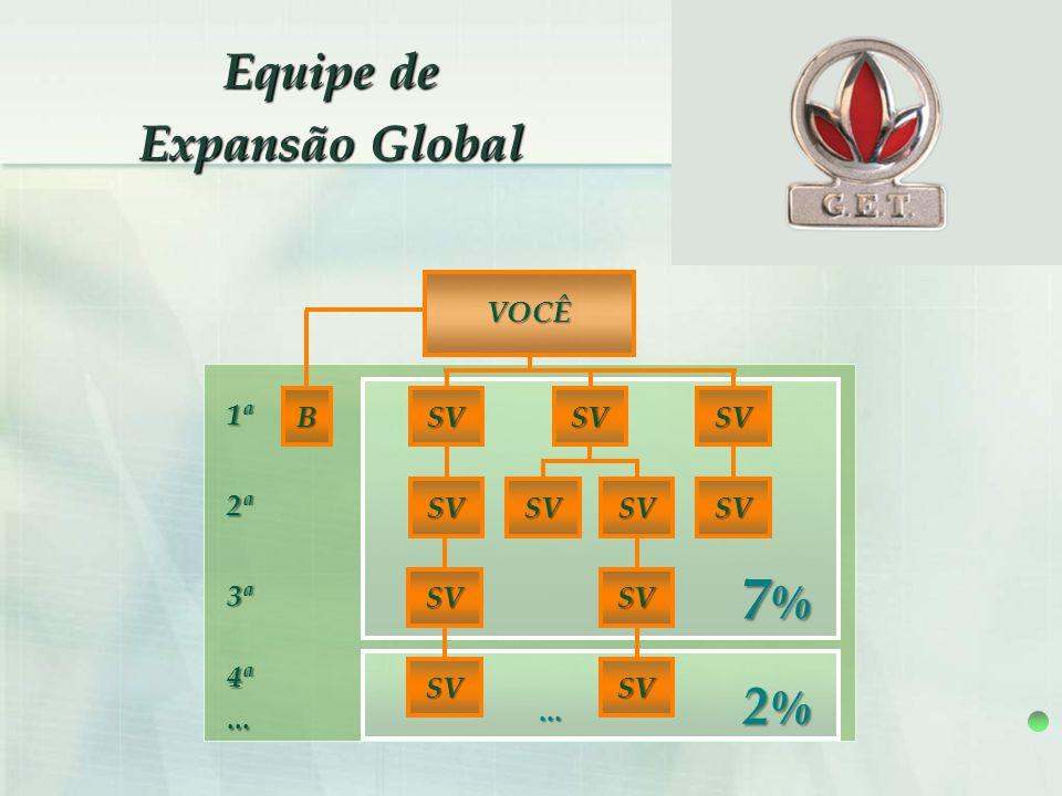 Equipe de Expansão Global 2%2%2%2%... 4ª... 7%7%7%7% B 1ª 2ª 3ª SV VOCÊ SV SVSVSV SV SV SV SV SV SV