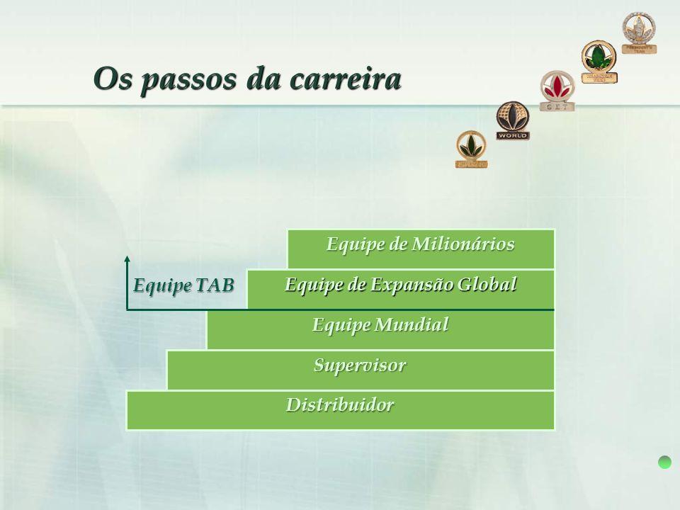 Os passos da carreira Equipe de Milionários Equipe de Expansão Global Equipe Mundial Supervisor Distribuidor Equipe TAB