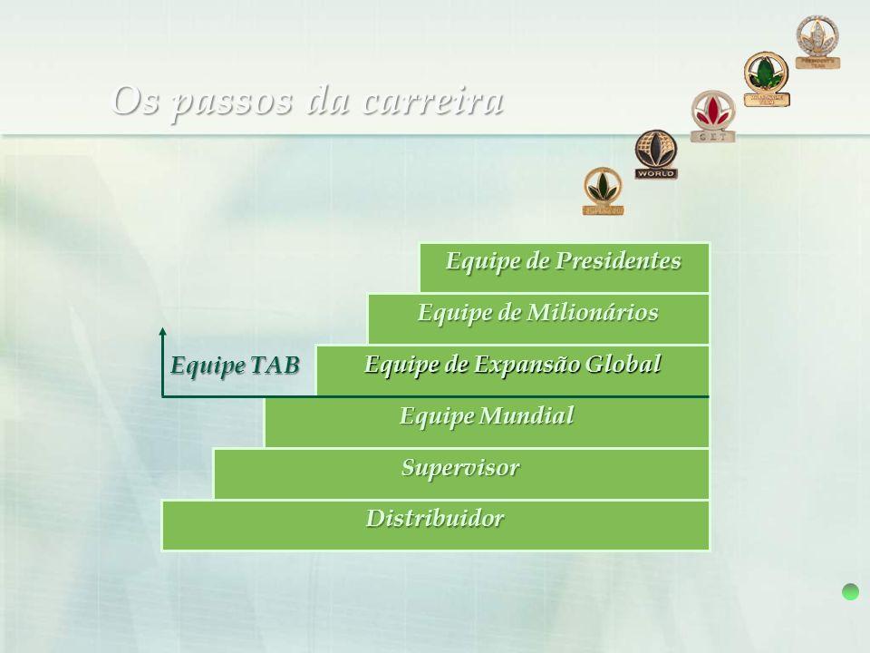 Os passos da carreira Equipe de Presidentes Equipe de Milionários Equipe de Expansão Global Equipe Mundial Supervisor Distribuidor Equipe TAB