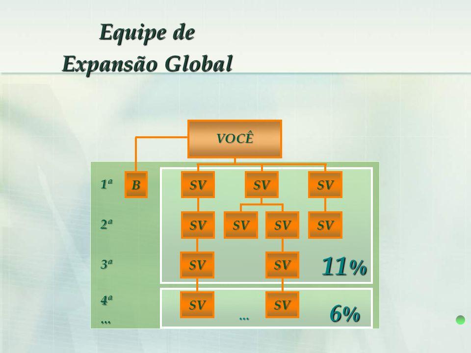 Equipe de Expansão Global 6%6%6%6%... 4ª... 11 % B 1ª 2ª 3ª SV VOCÊ SV SVSVSV SV SV SV SV SV SV
