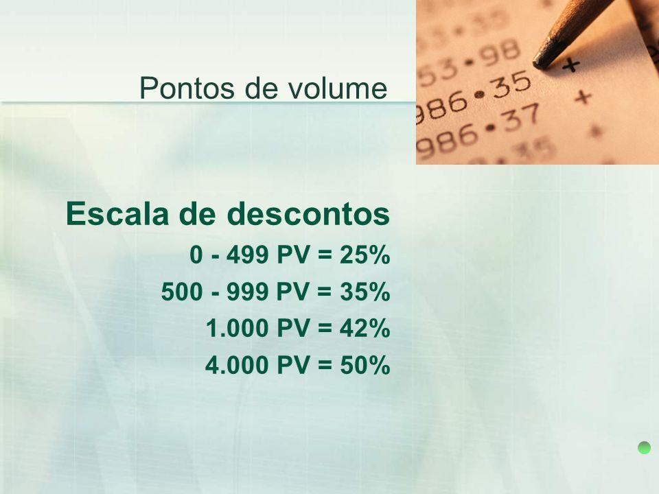 Escala de descontos 0 - 499 PV = 25% 500 - 999 PV = 35% 1.000 PV = 42% 4.000 PV = 50% Pontos de volume