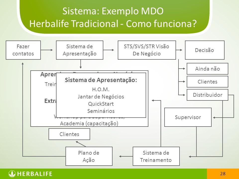 28 Sistema: Exemplo MDO Herbalife Tradicional - Como funciona? 28 Aprender a Desenvolver o Negócio: Treinamento Local; Virtual (internet) Treinamento