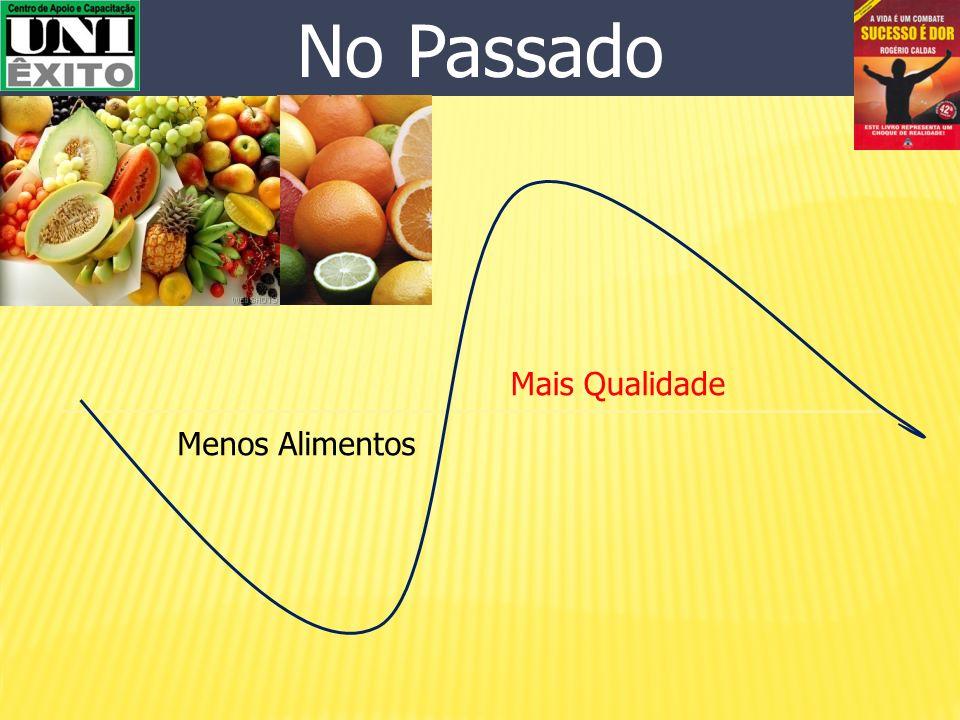 Atualmente Mais Alimentos Menos Movimentação Física o consumo médio de alimentos por pessoa é de 300 kg por ano.