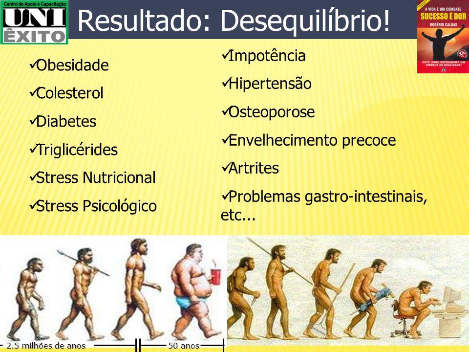 Muita oferta Baixa oferta Atualmente Gordura, Açúcar, Sal, Hormônios, Toxinas, Carboidratos, Álcool, Drogas (medicamentos). Proteínas,Vitaminas, Miner