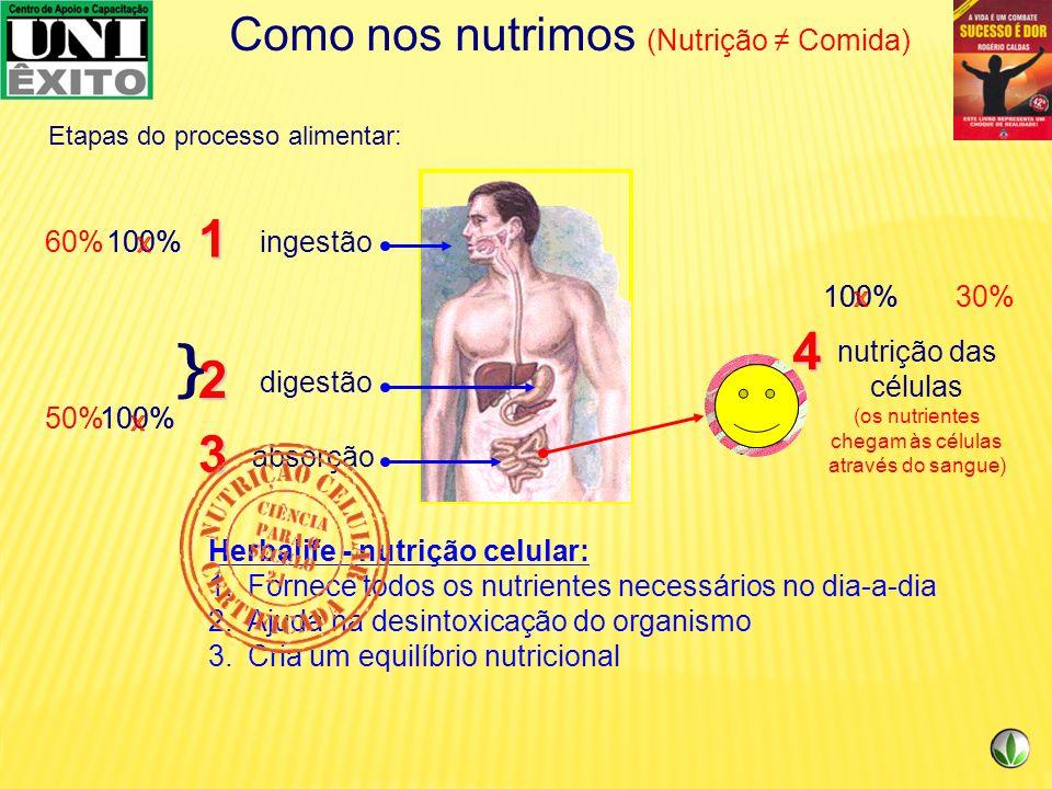 Como nos nutrimos (Nutrição Comida) 100% Como é nossa nutrição atualmente: ingestão digestão absorção 3 2 1 -comida rápida -comida de baixa qualidade