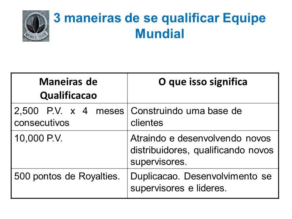 3 maneiras de se qualificar Equipe Mundial O que isso significaManeiras de Qualificacao Construindo uma base de clientes 2,500 P.V. x 4 meses consecut