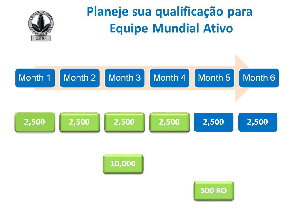 2,500 10,000 2,500 500 RO Planeje sua qualificação para Equipe Mundial Ativo
