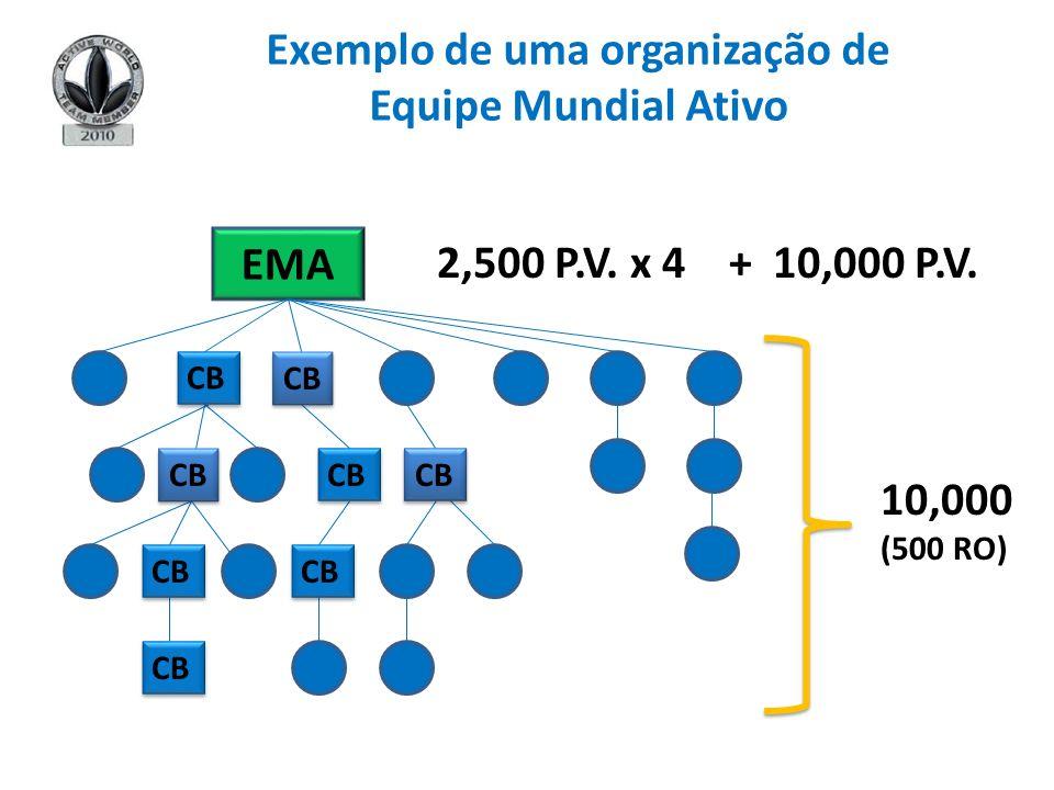 EMA 2,500 P.V. x 4 + 10,000 P.V. 10,000 (500 RO) СВ Exemplo de uma organização de Equipe Mundial Ativo СВ